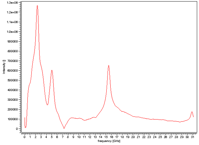 Frequency Domain ESEEM Spectrum of a Nitroxide Spin Label in D2O